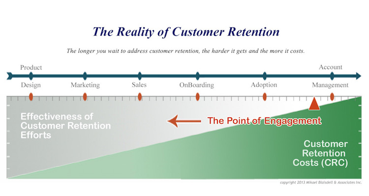 reality-of-customer-retention V2 LRG 750X