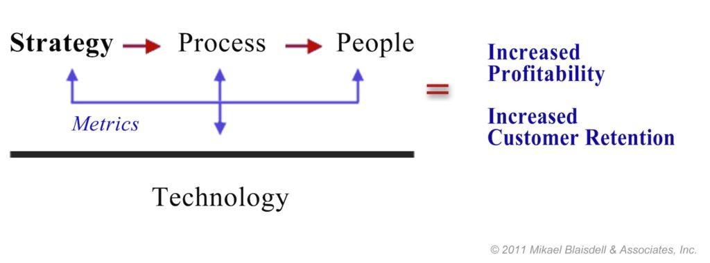 Customer Success Elements