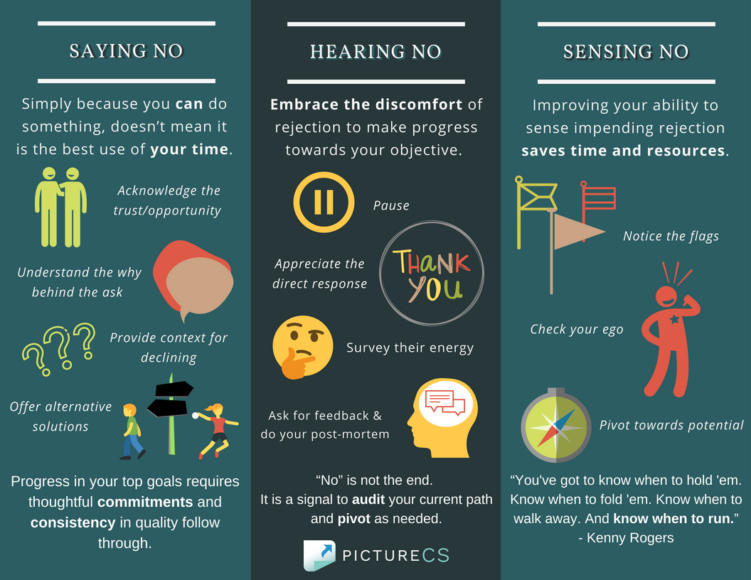 Graphic with text about the Power of No -- Saying no, Hearing No, Sensing No