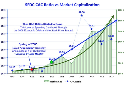 Chart showing Salesforce's CAC and marlket capitalization data